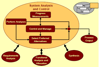 process modeling in system analysis and design