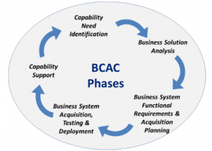 bcac-phases